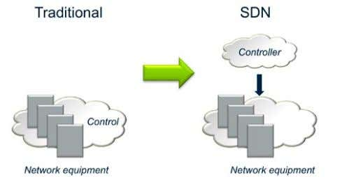 a programmable and central control of network traffic flows. Figure 34. Software defined networking. Control of