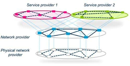 "Figure 35. Network virtualization allows two service providers to ""see"" different virtual networks based on"