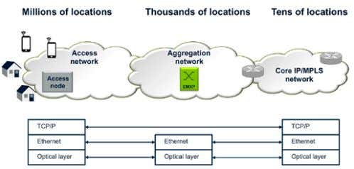 Figure 40. Aggregation of IP traffic over a packet-optical infrastructure. The aggre- gation network can