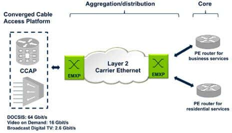 Figure 44. New access nodes (CCAP) in CATV networks require robust, high capacity aggregation networks.