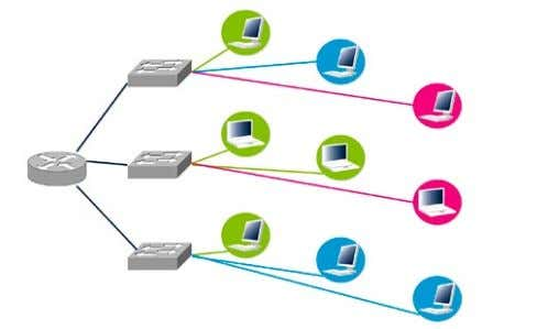 may then be provided by Layer 3 devices such as IP routers. Figure 49. Three virtual