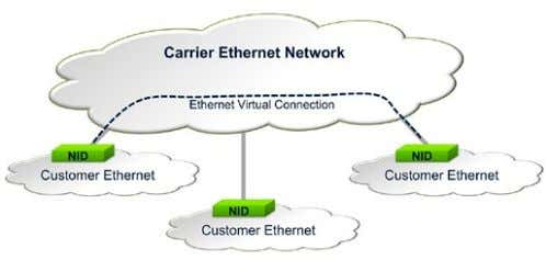equipment, specifications that are adhered to by Transmode. Figure 57. Carrier Ethernet: A connection oriented version