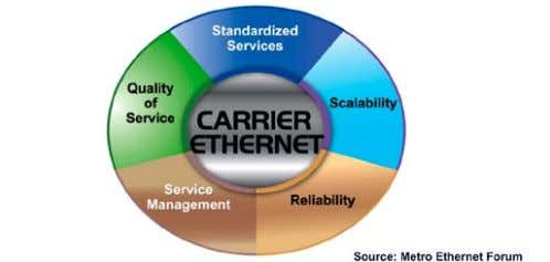Figure 58. Carrier Ethernet attributes as defined by Metro Ethernet Forum (MEF). 4.5.2 The Carrier