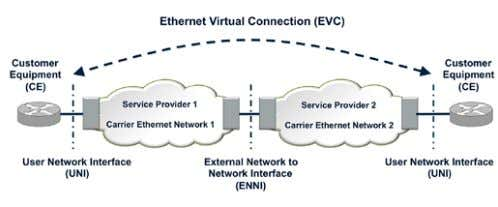 – attributes – that a customer subscribes to. Figure 59. Carrier Ethernet basic concepts and terminology.