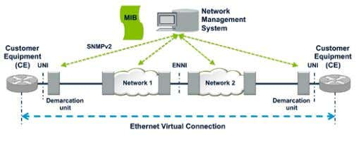 and maintenance of a particular network element. Figure 68. The Ethernet OAM framework and terminology.
