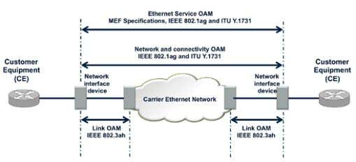 into the node equipment (i.e. into the Transmode EMXP). Figure 69. Standards for Carrier Ethernet OAM.