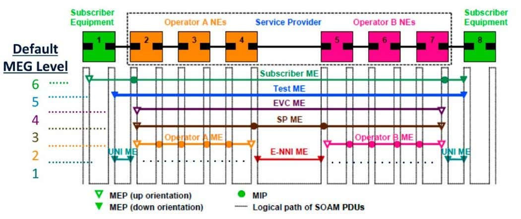 Figure 72. Example of Ethernet SOAM Maintenance Entities. Source: Metro Ethernet Forum. 80 EthErnEt and