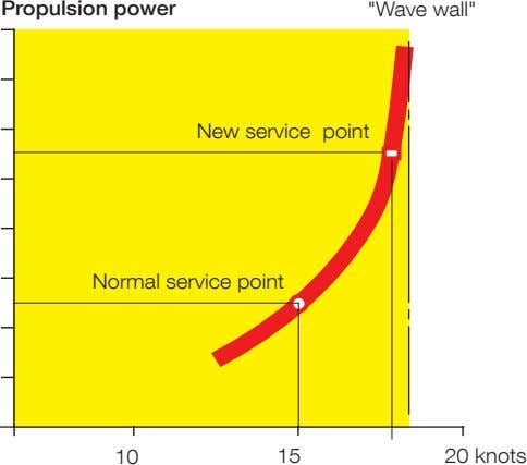 "Propulsion power ""Wave wall"" New service point Normal service point 10 15 20 knots"