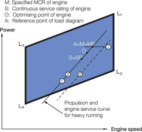 M: Specified MCR of engine S: Continuous service rating of engine O: Optimising point of