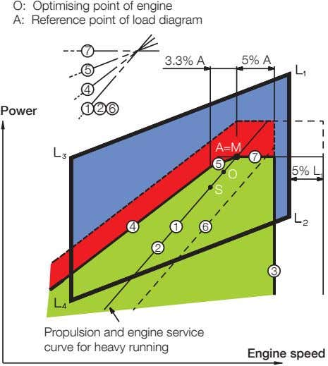 O: Optimising point of engine A: Reference point of load diagram 7 3.3% A 5%