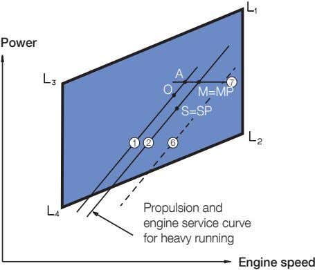 Power A 7 O M=MP S=SP 1 2 6 Propulsion and engine service curve for