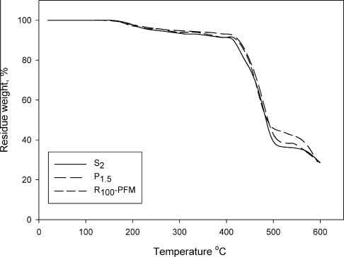 3.13 636.04 646.82 584 7.86 7.73 8.48 Fig. 2. TGA curves of NBR cured by sulfur,
