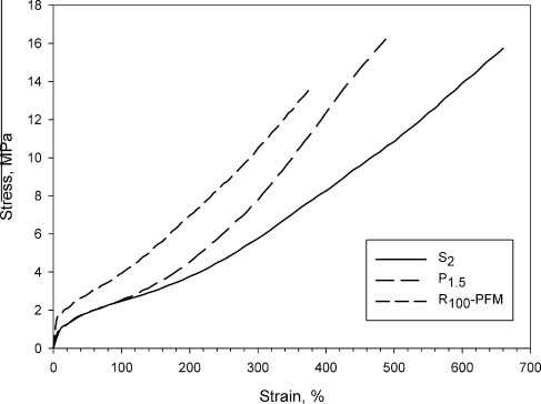 590.00 590.00 DTG 484.00 484.00 484.50 Fig. 1. Stress–strain curves of NBR cured by sulfur,