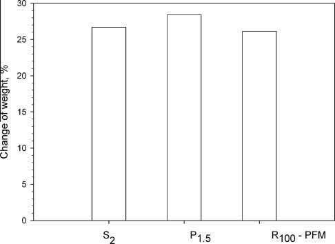 density. These data indicate that the abrasion resistance Fig. 4. Effect of fuel A on the
