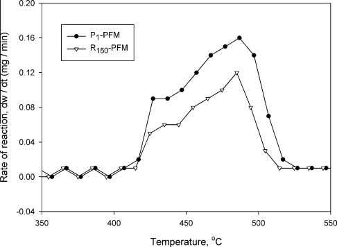 for NBR cured by peroxide/coagent and radiation/coagent. Fig. 8. DTG curves for NBR cured by peroxide/coagent
