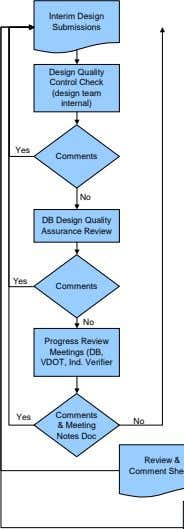 Interim Design Submissions Design Quality Control Check (design team internal) Yes Comments No DB Design
