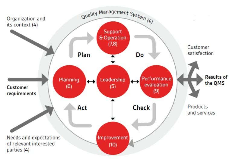 and apply common language across all standards. PDCA MODULE AUDITABLE CLAUSES 4- Context of Organization 5-