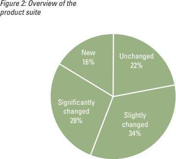 Figure 2: Overview of the product suite New Unchanged 16% 22% Significantly changed Slightly 28%