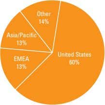 Other 14% Asia/Pacific 13% United States EMEA 60% 13%