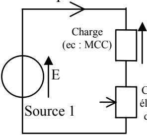 Charge (ec : MCC) E Source 1