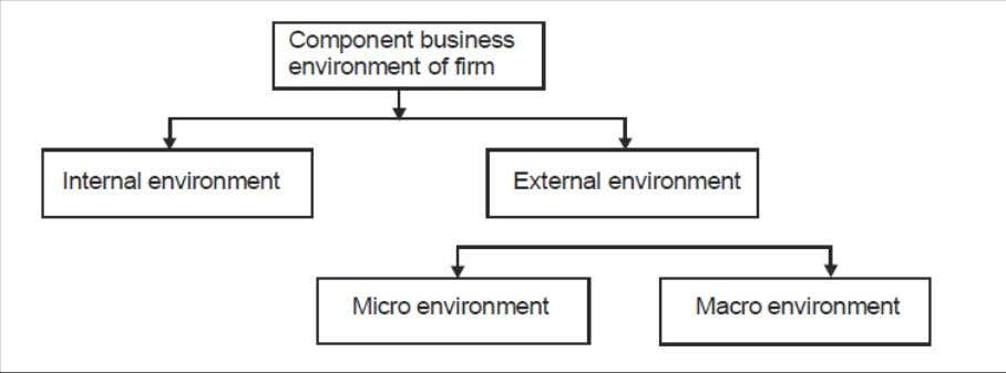 A variety of factors can affect company's business. Such factors can be national level, regional level,
