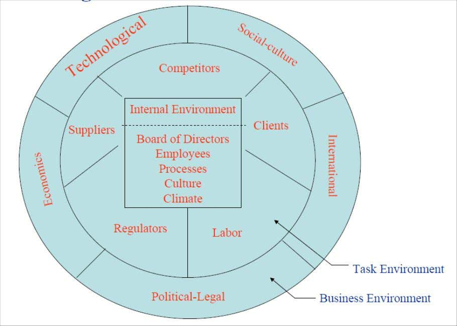 In this context, effect of international environment in four major components of general environmental factors is