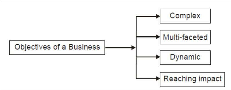 CHARACTERISTICS OF BUSINESS ENVIRONMENT Business environment characteristics will be indicated that major challenges, opportunities, threat and