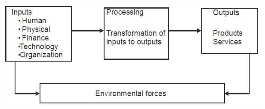 "ENVIRONMENTAL INFLUENCES ON BUSINESS The term Environmental analysis is defined as ""the process by which strategists"