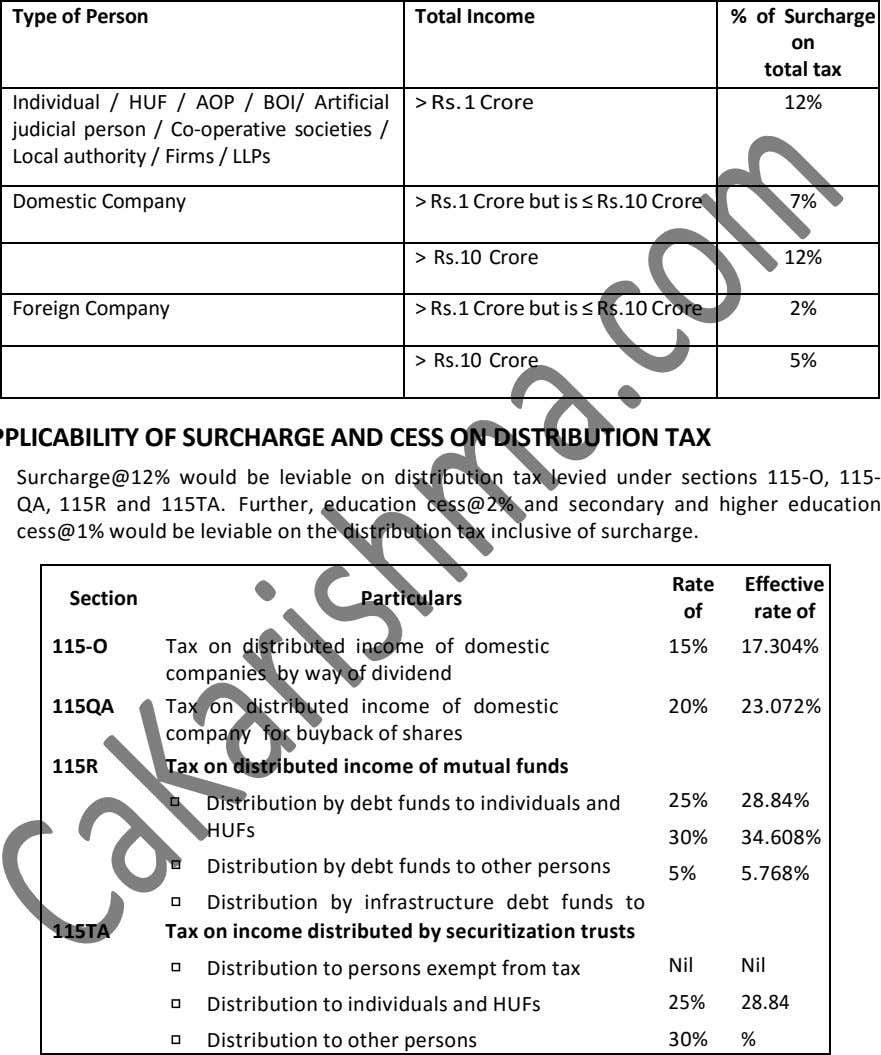 Type of Person Total Income % of Surcharge on total tax Individual / HUF /