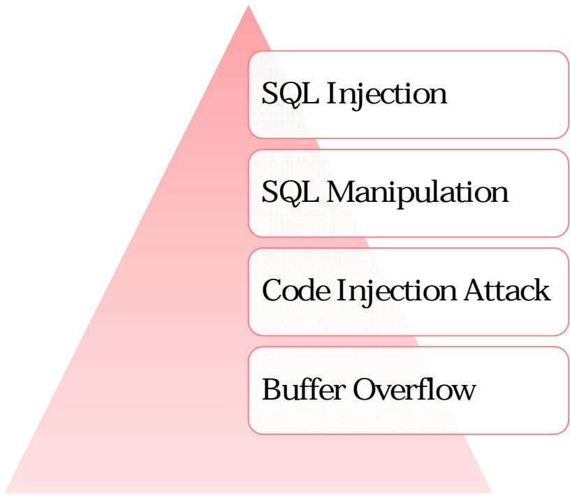 SQL Injection SQL Manipulation Code Injection Attack Buffer Overflow