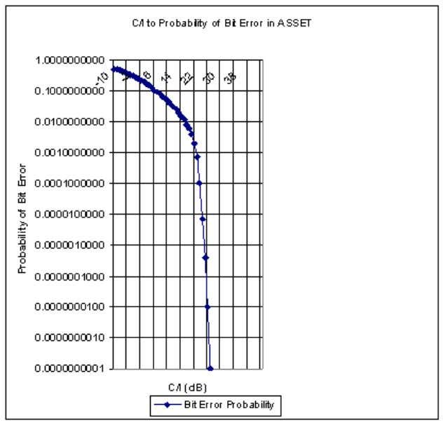 between the Probability of Bit Error and the C/I: BER AV (serving cell) is calculated as