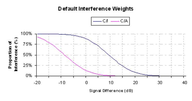 value is 9 dB, using a standard deviation of 7.78dB. C/I and C/A weights curve Note