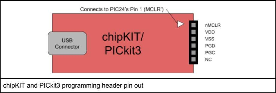 chipKIT and PICkit3 programming header pin out