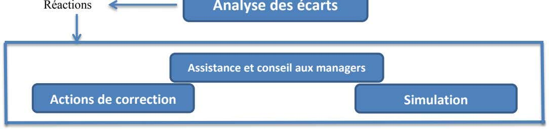Assistance et conseil aux managers Actions de correction Simulation