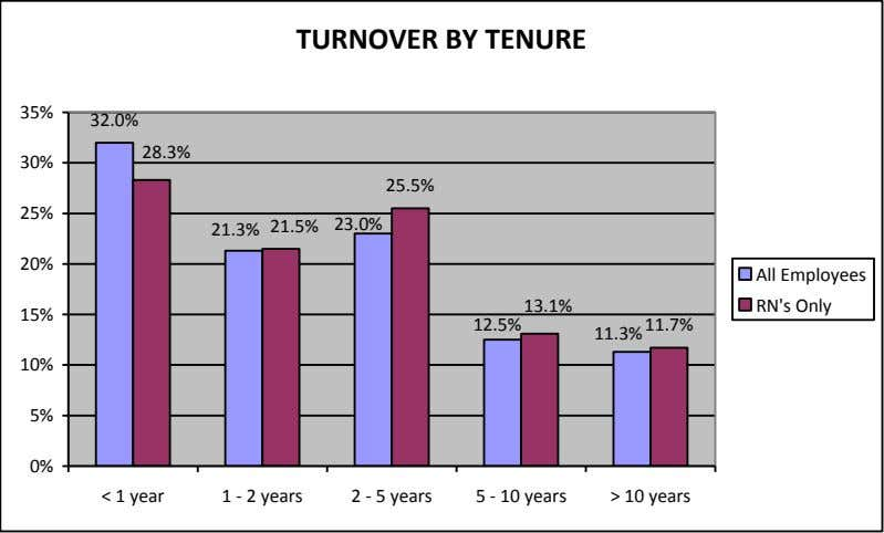 TURNOVER BY TENURE 35% 32.0% 28.3% 30% 25.5% 25% 23.0% 21.5% 21.3% 20% All Employees
