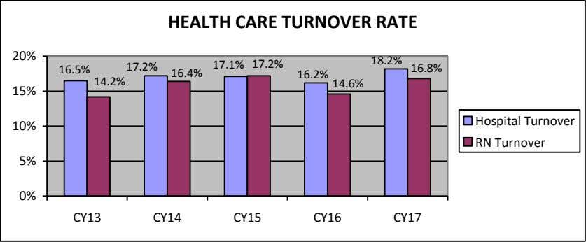 HEALTH CARE TURNOVER RATE 20% 18.2% 17.1% 17.2% 17.2% 16.8% 16.5% 16.4% 16.2% 14.2% 14.6%