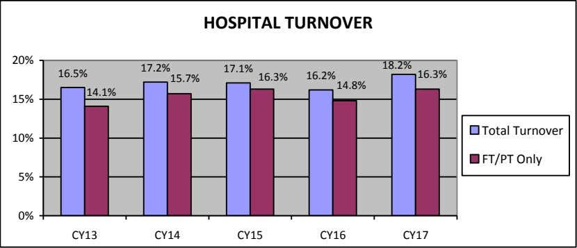 HOSPITAL TURNOVER 20% 17.2% 17.1% 16.5% 18.2% 16.3% 16.2% 16.3% 15.7% 14.8% 14.1% 15% Total