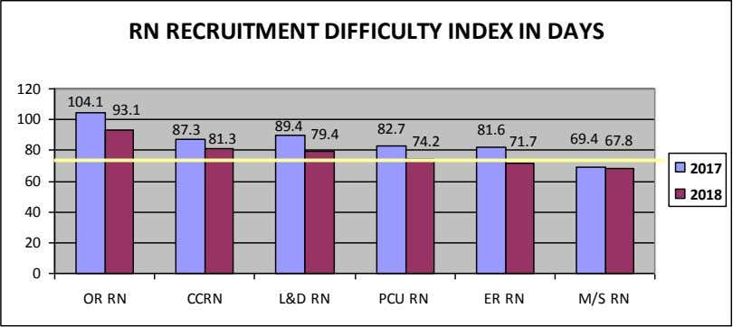 RN RECRUITMENT DIFFICULTY INDEX IN DAYS 120 104.1 93.1 100 89.4 82.7 87.3 81.6 79.4