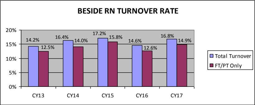 BESIDE RN TURNOVER RATE 20% 17.2% 16.8% 16.4% 15.8% 14.2% 14.0% 14.9% 14.6% 15% 12.5%