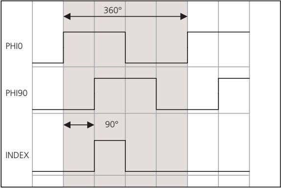 The gray-shaded area represents one encoder line (360°). Encoder line count When encoder lines are counted,