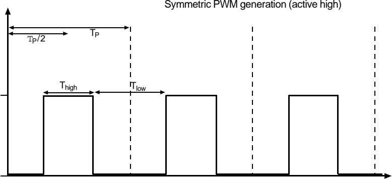 Symmetric PWM generation (active high) T P T P /2 T high T low