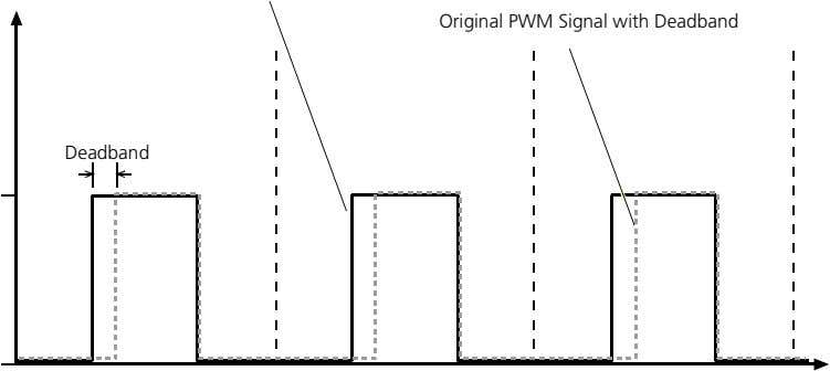 Original PWM Signal with Deadband Deadband