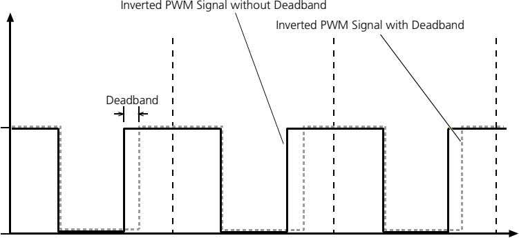 Inverted PWM Signal without Deadband Inverted PWM Signal with Deadband Deadband