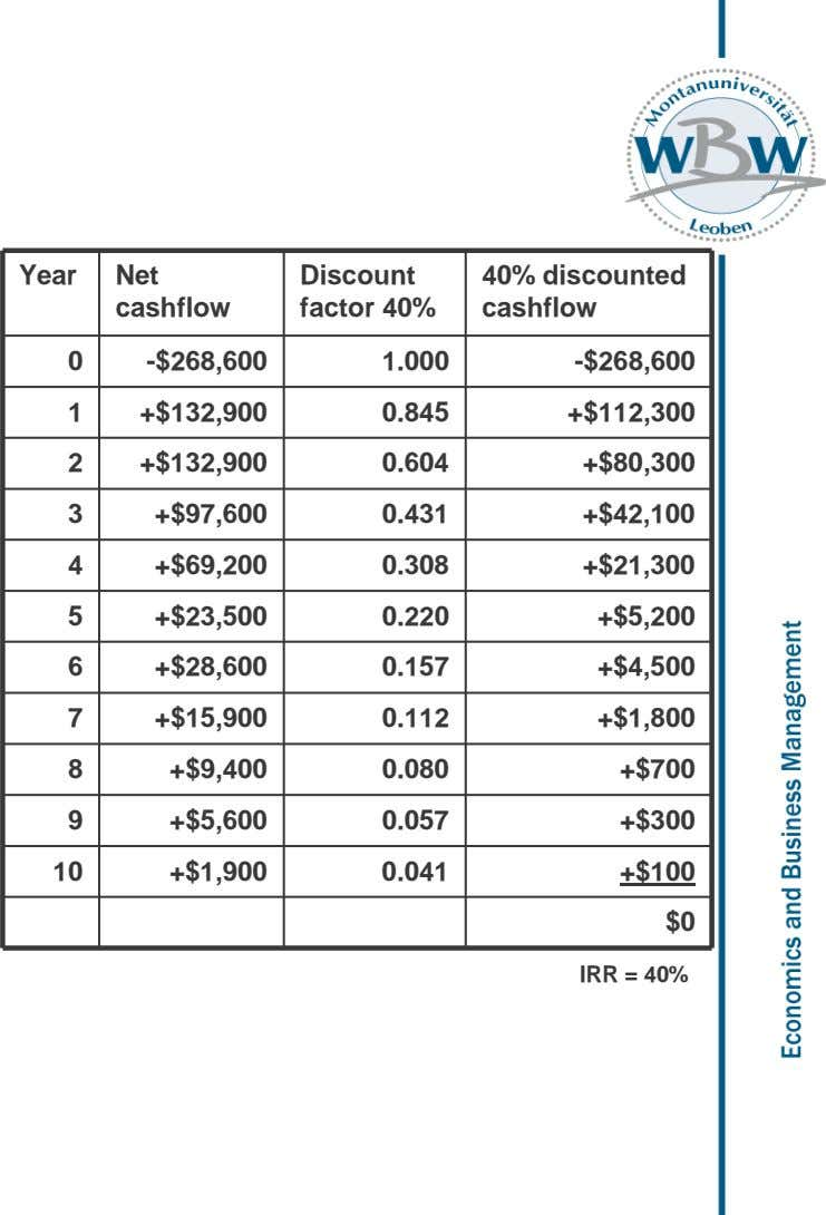 Year Net Discount cashflow factor 40% 40% discounted cashflow 0 -$268,600 1.000 -$268,600 1 +$132,900