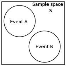 Fig. 39: Vann diagram showing two mutually exclusive events