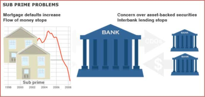 knowing how many bad loans and non-performing assets their could be on rivals' books. The crisis