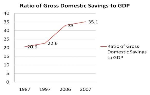 but also reduce the government's so cial-security burden. Figure 2: Ratio of Gross Domestic Savings to