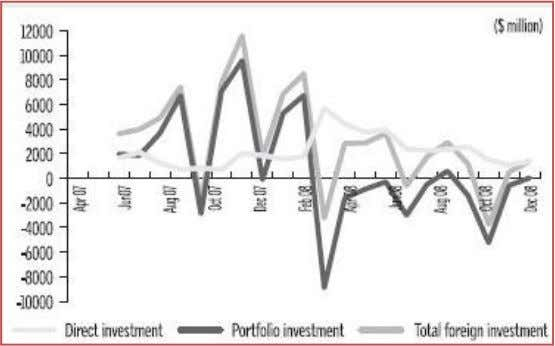 early March were below the levels attained in December 2005. Figure 9: Foreign Investment ; Source: