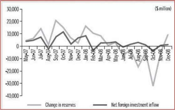 FIIs and the Stock Market ; Source: The Hindu BusinessLine Figure 7: Foreign Investment and Change