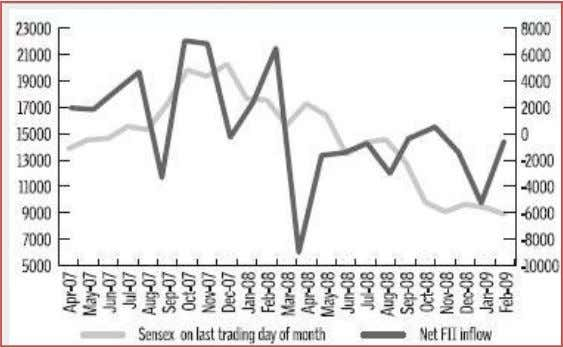 with the overall decline in stock market valuations. As Figure 11 shows, the Sensex has moved